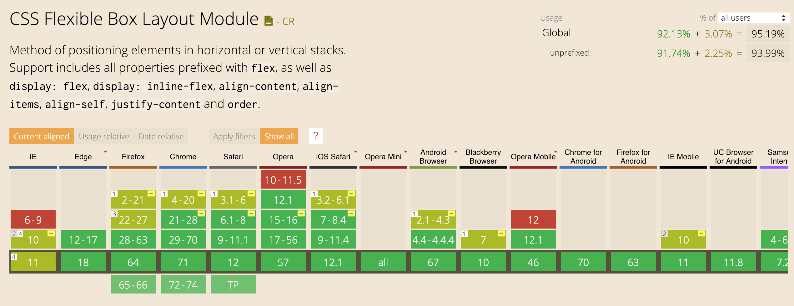 CSS flexible box layout module